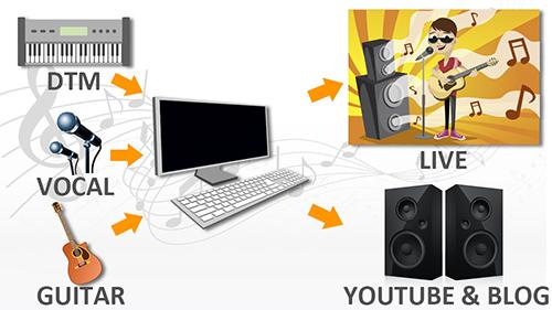 音楽の楽しみ方の図